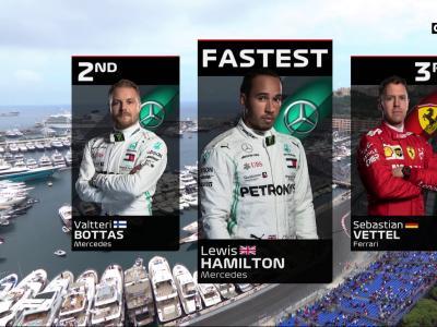 Grand Prix de Monaco de Formule 1 : les résultats des essais libres 2