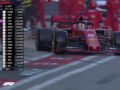 Grand Prix de Russie de F1 : le changement de stratégie de Ferrari en vidéo !