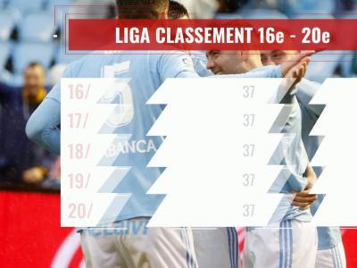 Liga : le classement à la 37e journée