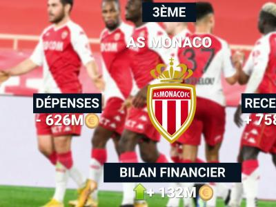 Ligue 1 : top 10 du bilan financier des clubs