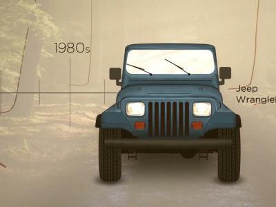 Les 75 ans de Jeep résumés en 100 secondes