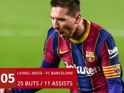 Top 10 : les joueurs les plus décisifs en Europe