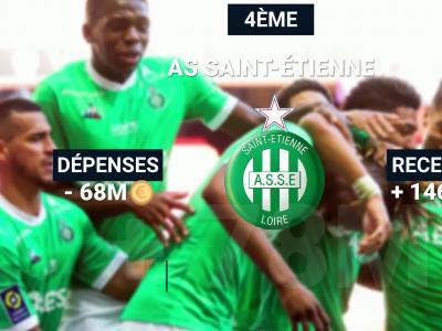 Ligue 1 : top 10 du bilan financier des clubs