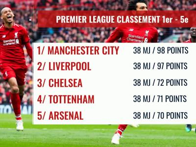 Premier League : le classement final