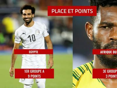 Egypte - Afrique du Sud : le 8e de finale de la CAN 2019 en chiffres