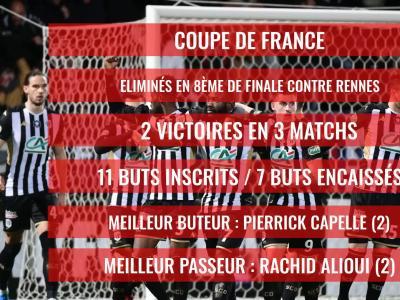Angers SCO : Le bilan comptable de la saison 2019 / 2020