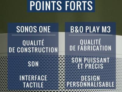Sonos One vs B&O Play M3 : comparatif des deux enceintes Wifi