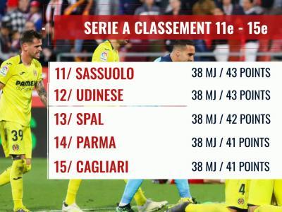 Série A : le classement final de la saison 2018 / 2019