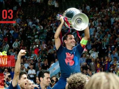 Ligue des champions : TOP 10 des joueurs ayant disputés le plus de matchs dans l'histoire de la C1