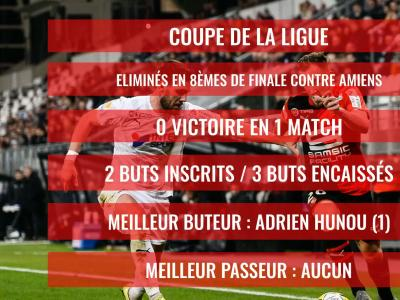 Stade Rennais : Le bilan de la saison 2019 / 2020