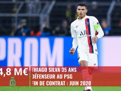 Ligue 1 : top 20 des joueurs en fin de contrat