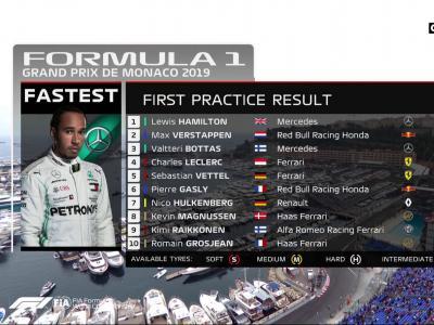 Grand Prix de Monaco de Formule 1 : les résultats des essais libres 1