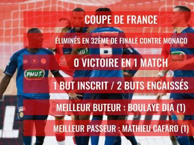 Stade de Reims : le bilan de la saison 2019 / 2020
