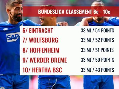 Bundesliga : le classement à la 33e journée