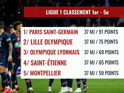 Ligue 1 2018 / 2019 : le classement de la 37e journée
