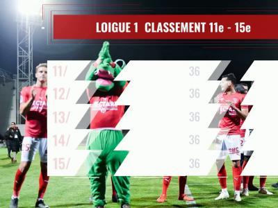 Ligue 1 : le classement à la 36e journée
