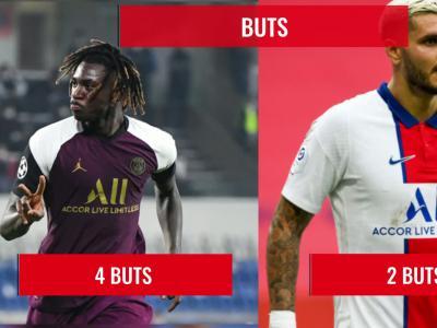 PSG : le duel Icardi - Kean en chiffres