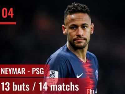 Ligue 1 : Top 10 des meilleurs buteurs de la saison 2018 / 2019