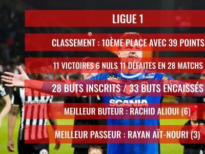 Angers SCO : Le bilan de la saison 2019 / 2020
