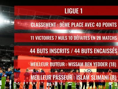 AS Monaco : le bilan de la saison 2019 / 2020