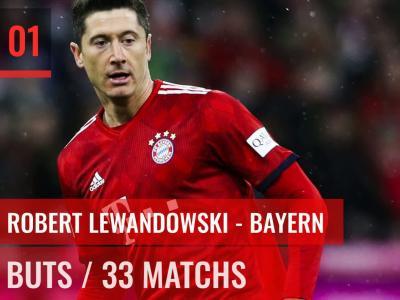 Bundesliga 2018 / 2019 : Top 10 des buteurs du championnat d'Allemagne