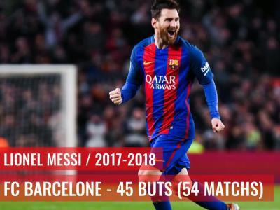 FC Barcelone, Real Madrid : les meilleurs buteurs européens par saison depuis 2000-2001
