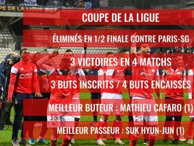 Stade de Reims : le bilan comptable de la saison 2019 / 2020