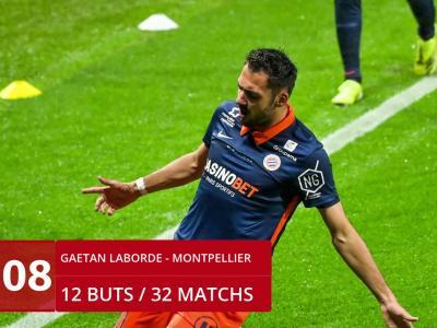 Ligue 1 : le classement des buteurs de la saison 2020-2021
