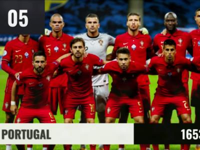 Top 10 : la France, 2ème au classement mondial FIFA